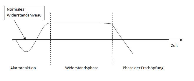 General adaptation syndrome selye